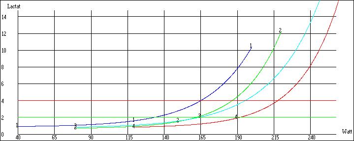 Laktatleistungskurve / Laktatstufentest